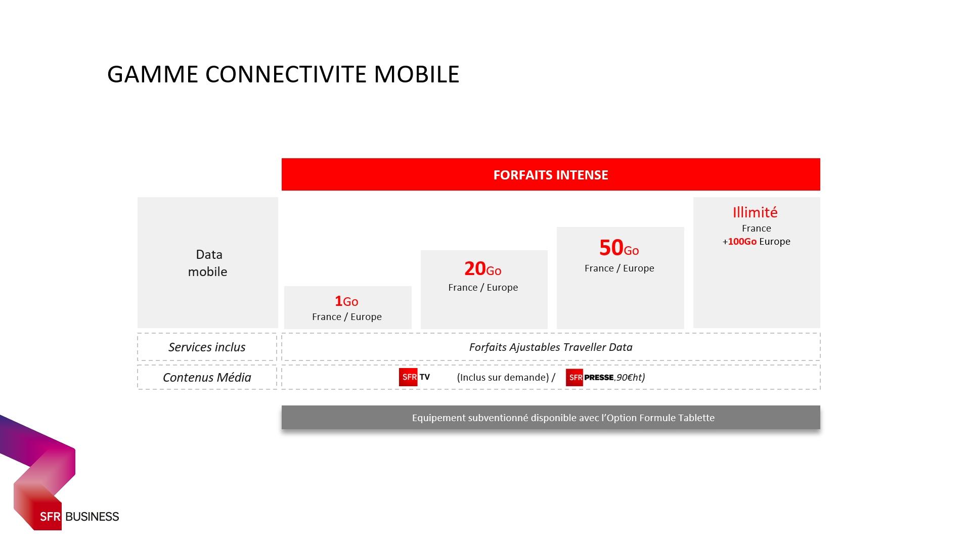 Gamme Connectivité Mobile